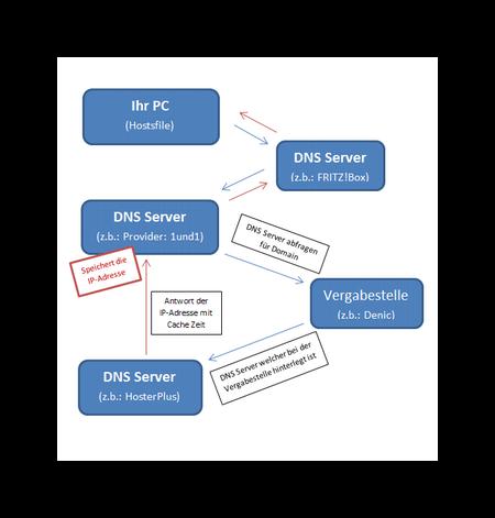 Anfrageschema eines DNS Servers