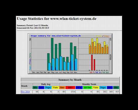 Zugriffstatistik Beispiel Webalizer